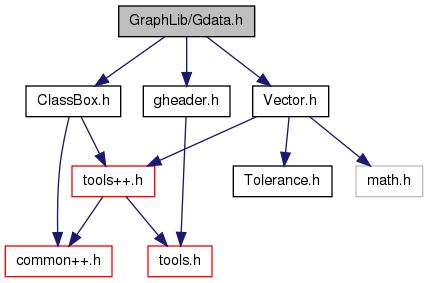 JunkBox_Lib++ (for Unix/Linux): GraphLib/Gdata h File Reference