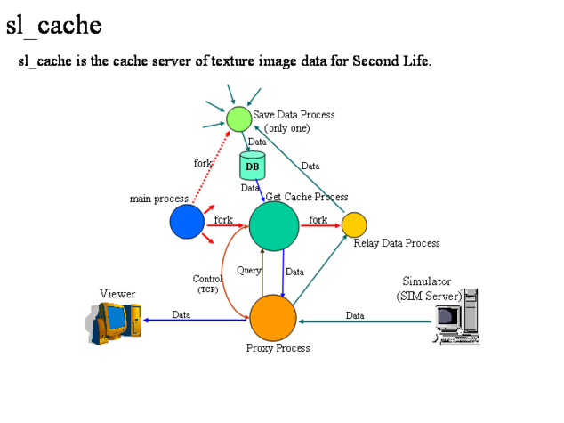 sl_cache.png, SIZE:720x540(23.8KB)