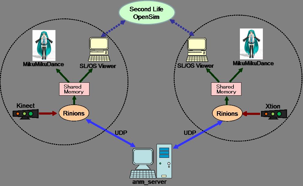 Network System Laboratory - Rinions [RINIONS] - xpwiki